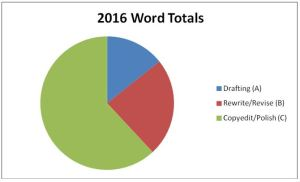2016 Word Count Chart to track productivity