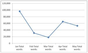 Word Count Line Chart to track productivity